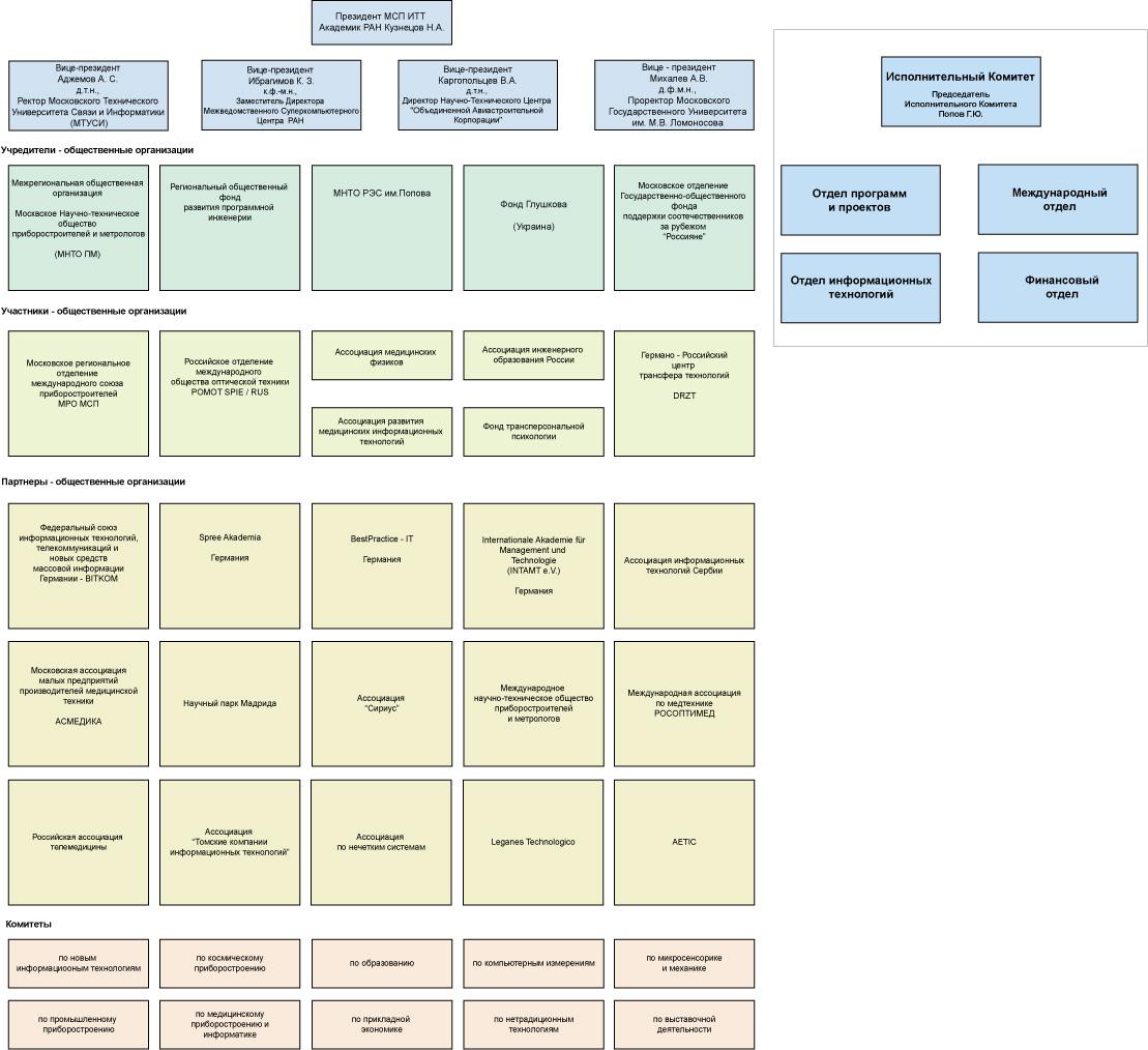 Структура МСП ИТТ